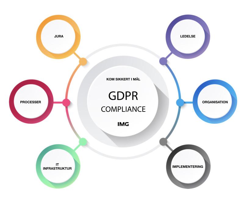 GDPR Implementering