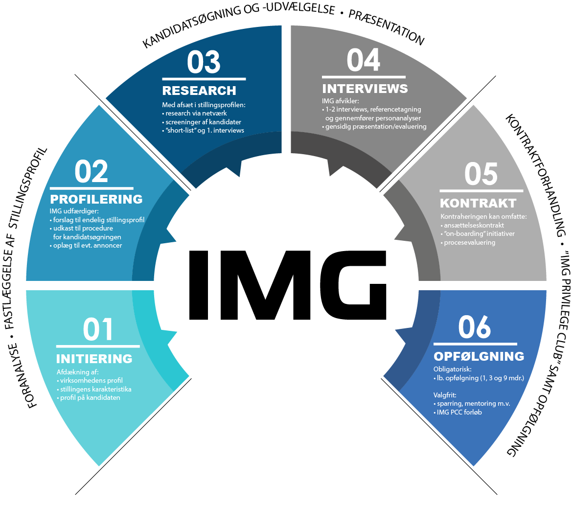IMG Search & Selection Framework